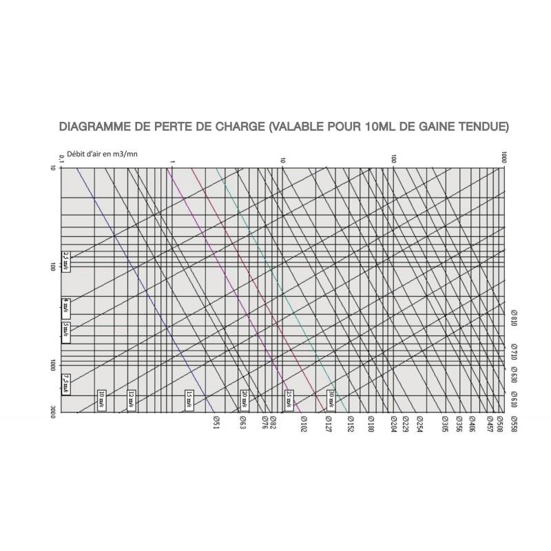 Sonoflex vmc gaine souple v m c isol e ouate de polyester bc distribution - Gaine isolee vmc ...